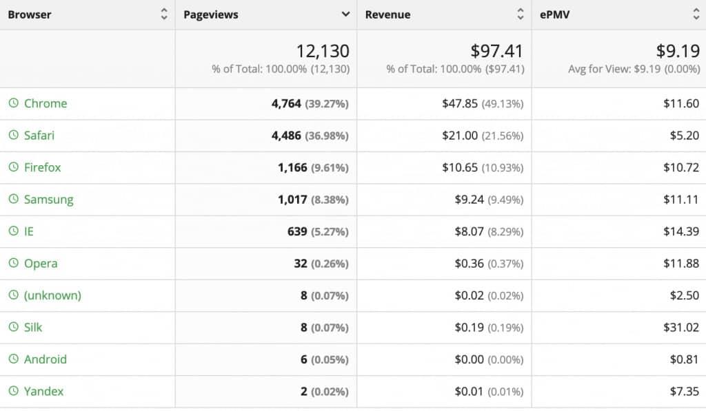 Ezoic Big Data Analytics : Browser & OS