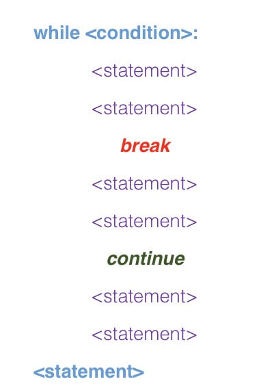 Break and Continue commands in Python